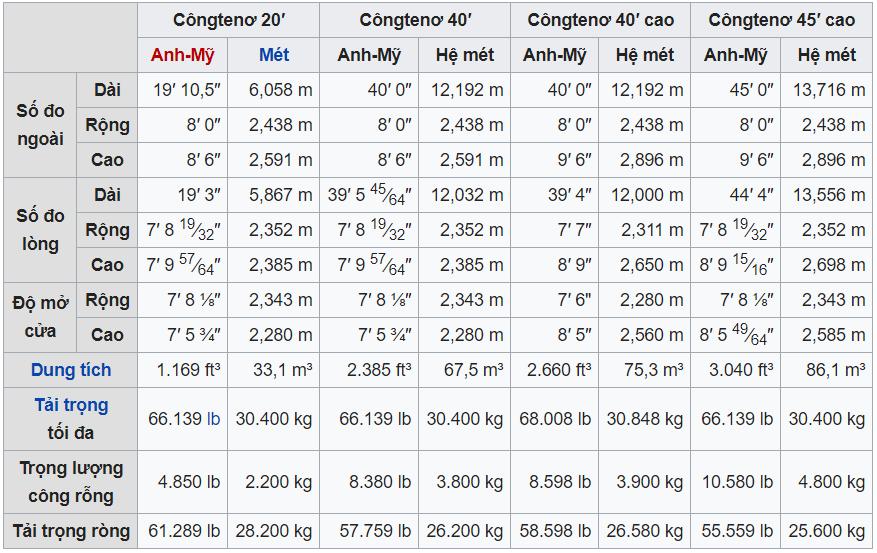 Bảng kích thước Container